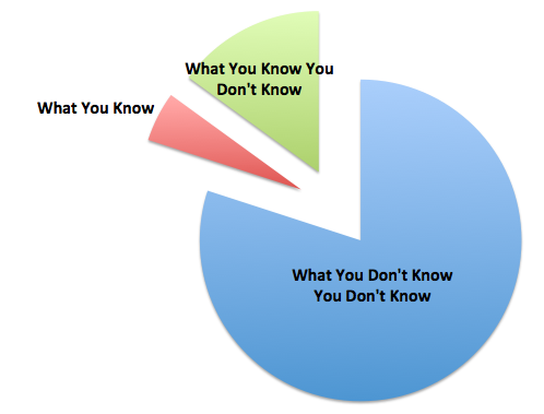 Pie Chart Showing What You Don't Know